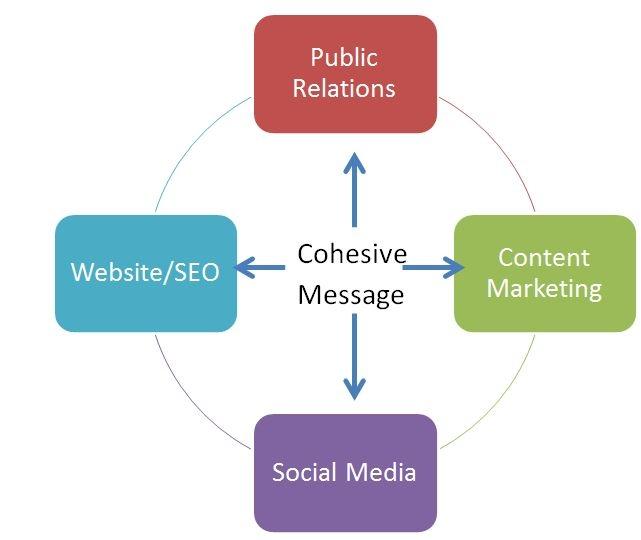 Melissa- Content Marketing Chart