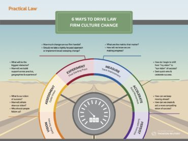 Practical Law infographic