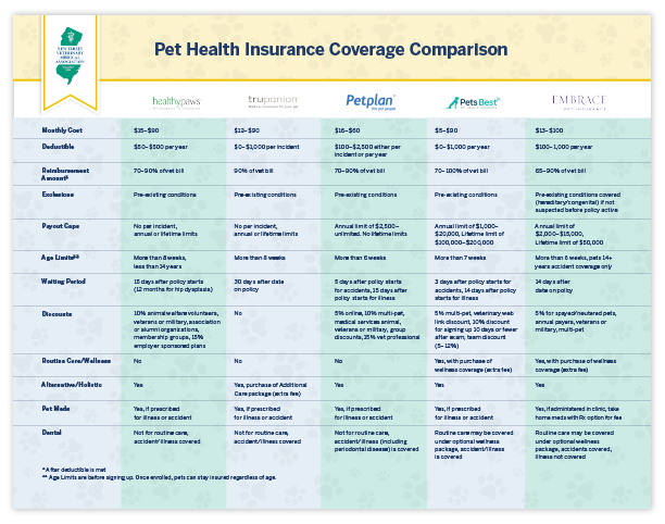 NJVMA Infographic Pet Health Insurance Comparison